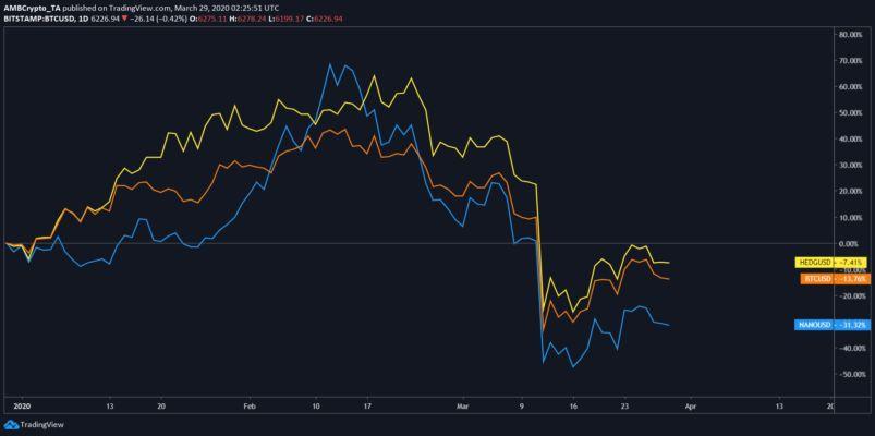 nano btc tradingview bitcoin la usdt